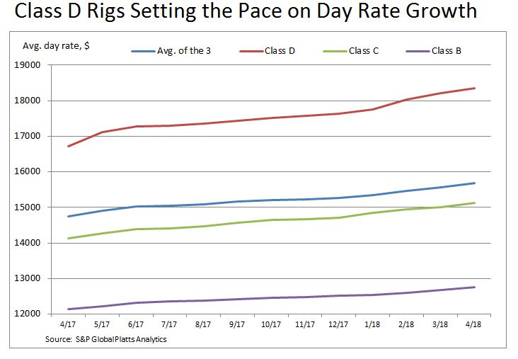 Class D rigs day rate 050418