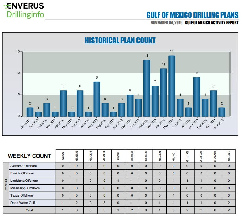 Gulf of Mexico Historical Plan count