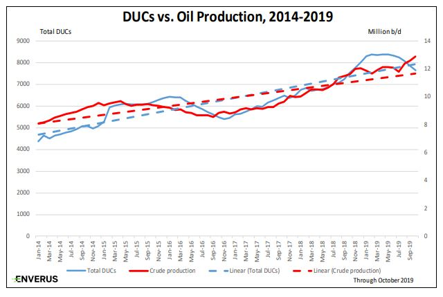 Oil and gas DUCs and outlook for 2020
