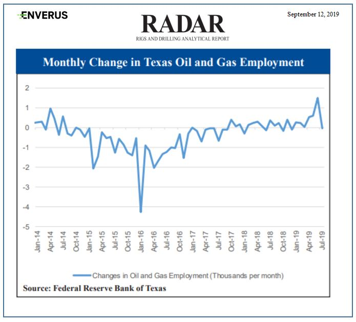 Texas Oil and Gas employment