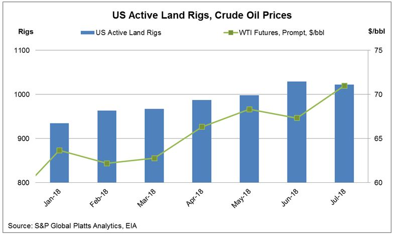 Rig activity and crude oil price