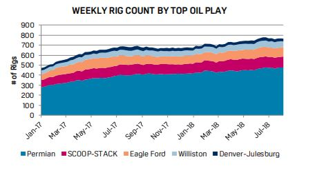 S&P Global Platts Rig Counts by Top Play