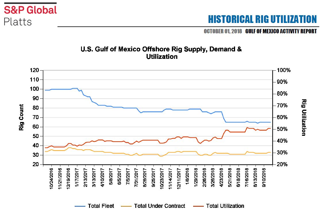 Gulf of Mexico rig utilization rates